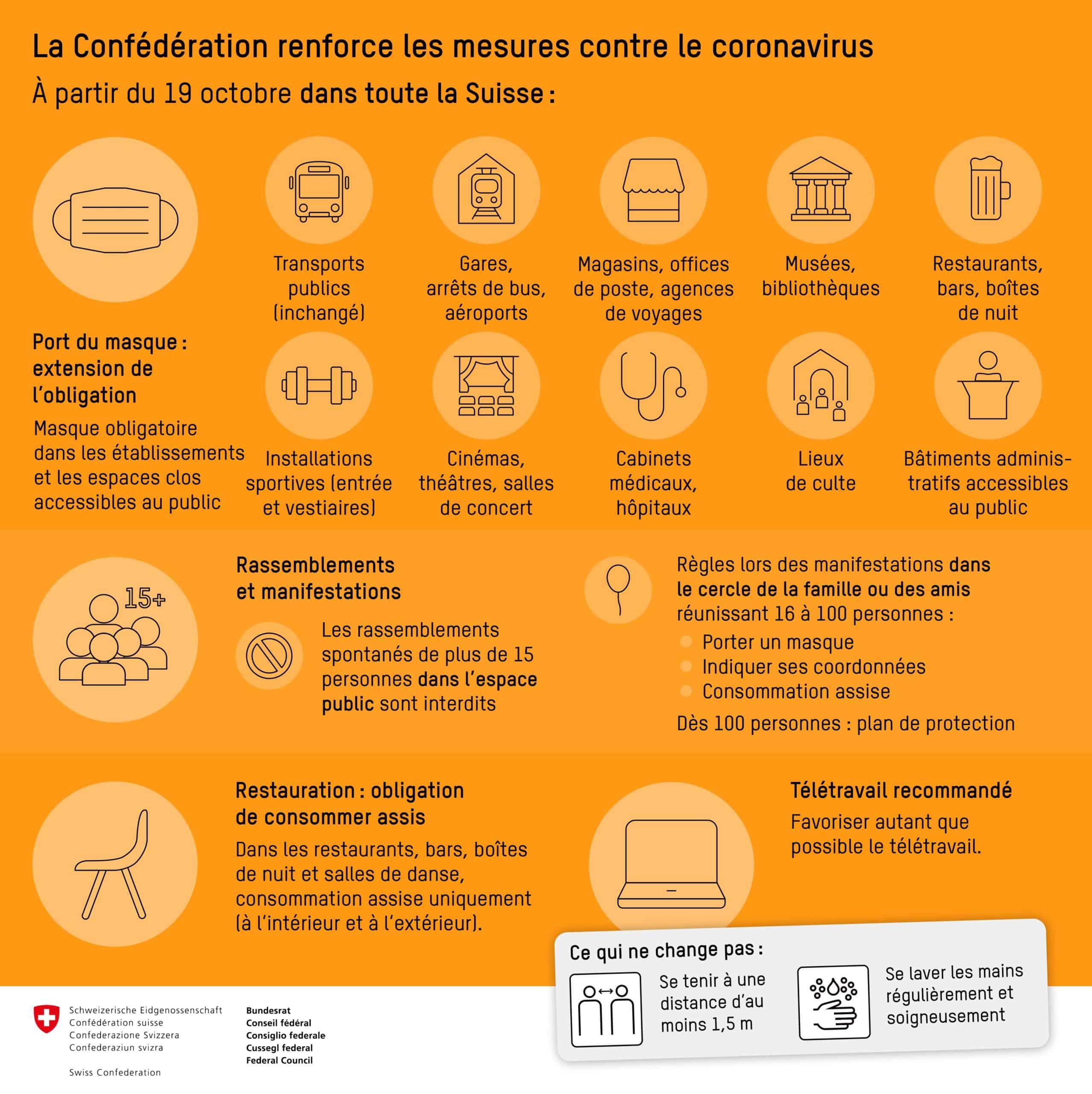 Coronavirus : restrictions pour les manifestations privées, interdiction des rassemblements publics de plus de 15 personnes, obligation du port du masque étendue et télétravail recommandé