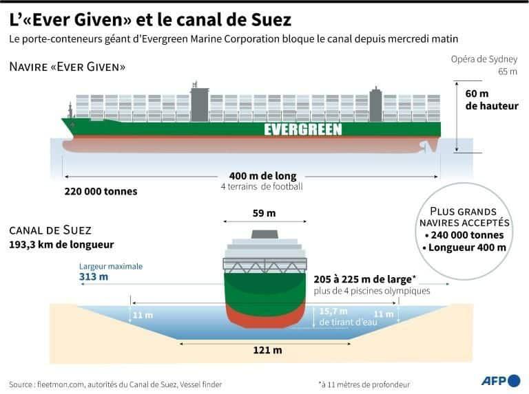 Suez, un canal irremplaçable ?
